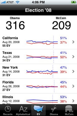 Illustration for article titled iPhone Election '08 App: Watch Your Faith in America Get Destroyed in Real Time
