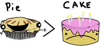 Illustration for article titled The Sweet Science: Proof That Pie Trumps Cake