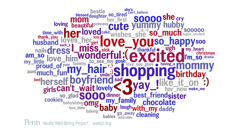 Researchers From The University Of Pennsylvania Haveyzed  Million Words And Phrases From The Messages Of  Volunteers