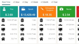 Illustration for article titled This Real-Time Calculator Shows How Long It Takes You to Earn Things