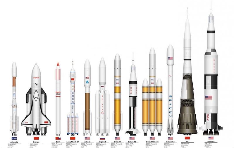 Illustration for article titled Los cohetes espaciales construidos hasta hoy, en un gráfico a escala