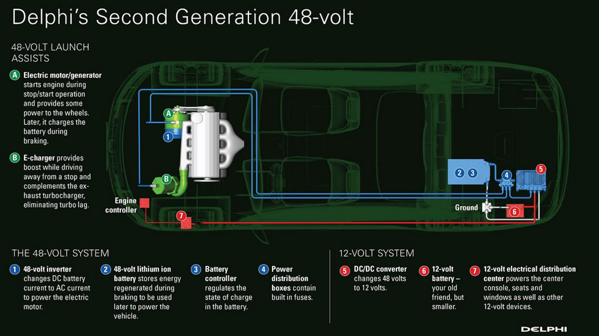 Everything You Need To Know About The Upcoming 48-Volt
