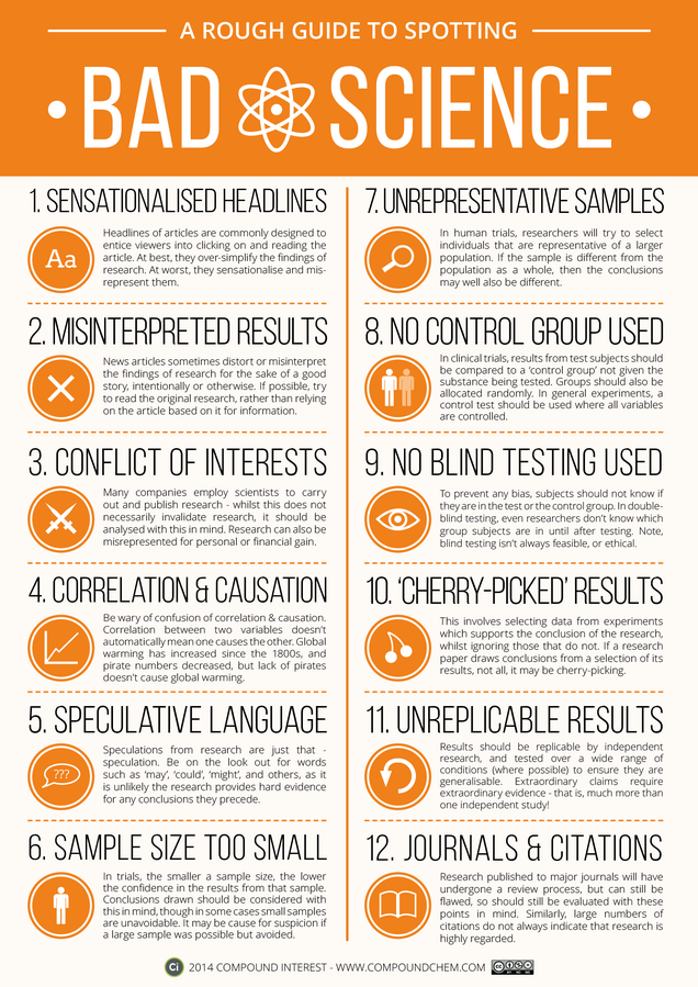 This Graphic Is a Rough Guide to Bad (Or Badly Reported) Science