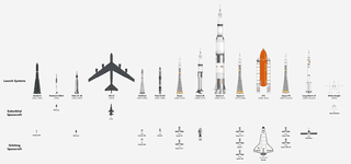 Illustration for article titled Every Ship That Has Carried Humans Into Space, In One Chart