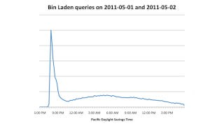 Illustration for article titled Osama bin Laden Searches Increased One Million Percent on Sunday Night