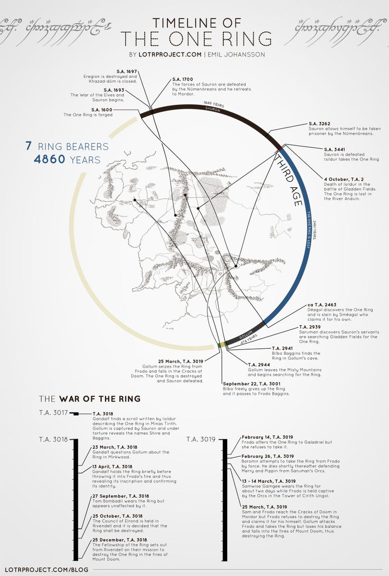 Illustration for article titled Timeline for The Lord of the Rings told in a giant ring chart