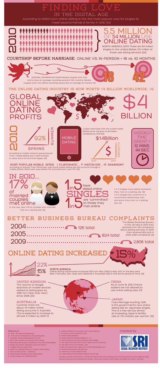 Dating sites in america