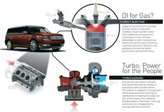 Illustration for article titled Automotive News: Ford EcoBoost V6 To Cost About $700, Appearing On Flex, MKS Next Year