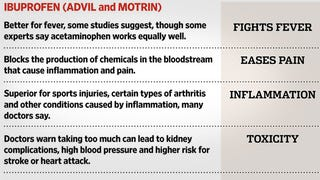 Illustration for article titled This Chart Shows When You Should Use Ibuprofen vs. Acetaminophen