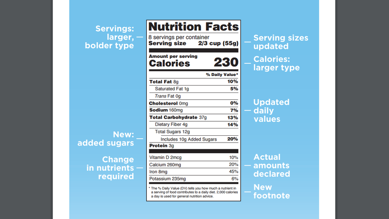 "Illustration for article titled Added Sugars Will Now Be on Nutrition Labels, No More ""Calories From Fat"""
