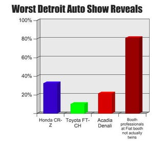 Illustration for article titled Detroit Auto Show Journalist Opinion Barometer: Worst Reveals Edition