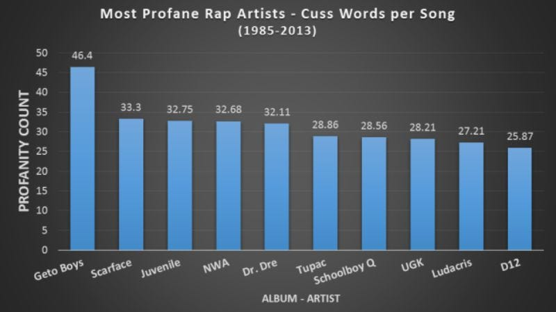 Illustration for article titled Here's a statistical breakdown of all the swears in rap songs