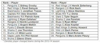 The Season s Best-Selling NHL Jerseys 0b8f648b56b