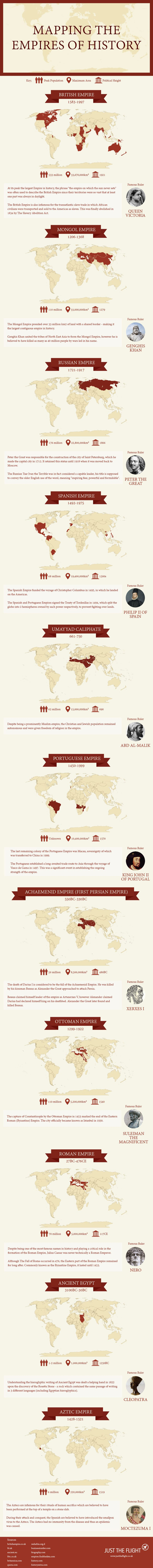 World's Biggest Empires From History