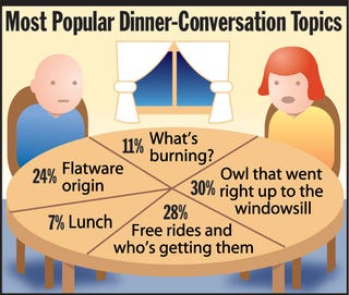 Most Popular Dinner-Conversation Topics