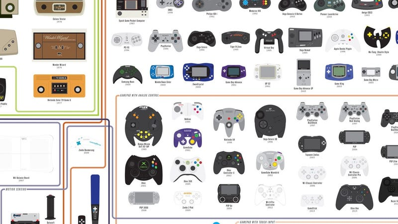Chart of Controllers, 20% off with code NINTENDEAL64