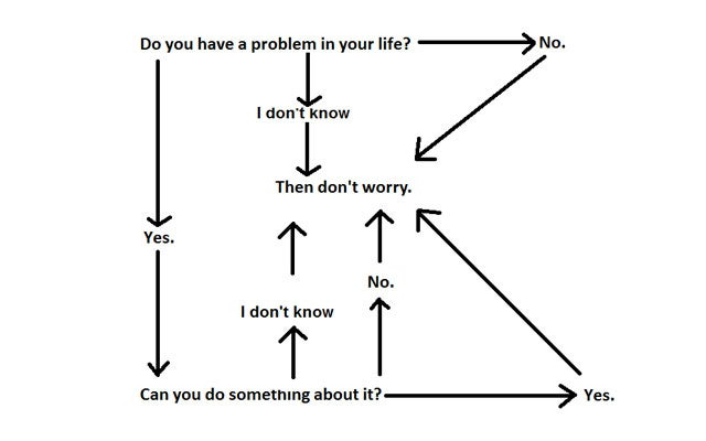 This Flowchart Tells You When To Worry About Anything