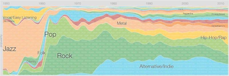 Illustration for article titled Géneros musicales más escuchados hoy en día, según Google