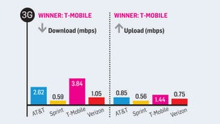 Illustration for article titled Which Carriers Have The Fastest 3G and 4G Connections Right Now?