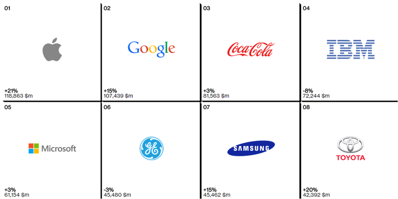 Illustration for article titled 5 de las 10 marcas más valiosas del mundo son de tecnología