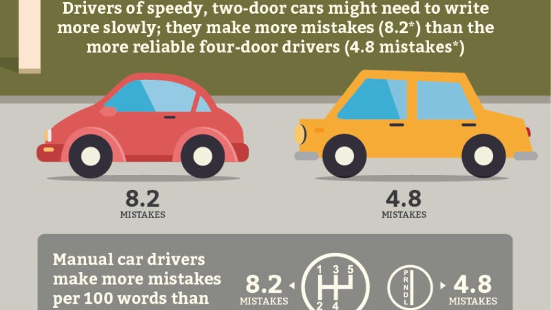 Illustration for article titled You Might Have Terrible Writing Skills If You Drive A Fun Car