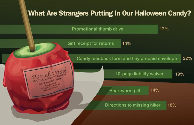 Illustration for article titled What Are Strangers Putting In Our Halloween Candy?