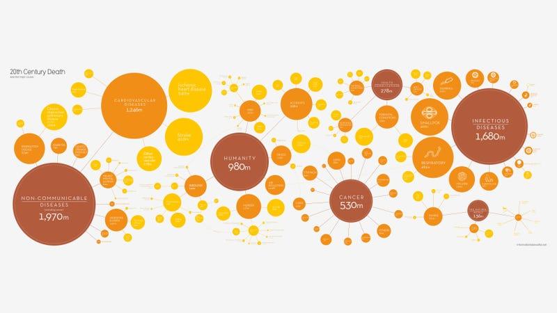 Illustration for article titled ¿Cuáles son las principales causas de muerte en el siglo XX?