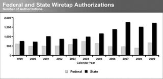 Illustration for article titled Police Wiretapping Jumps 26 Percent
