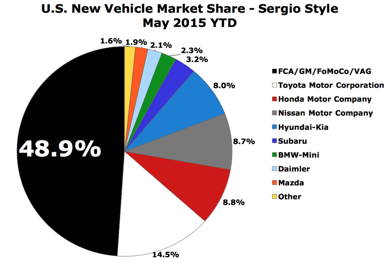 Illustration for article titled May 2015 U.S. Automaker Market Share Chart - Sergio Style