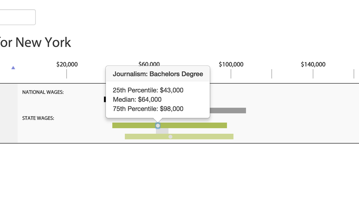 architectural engineering salary. Unique Engineering Architectural Engineering Salary Range Compare Salaries For Different  College Majors Across States With This Online In Architectural Engineering Salary