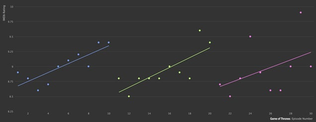 Neat statistical graphics help you choose your next TV series binge