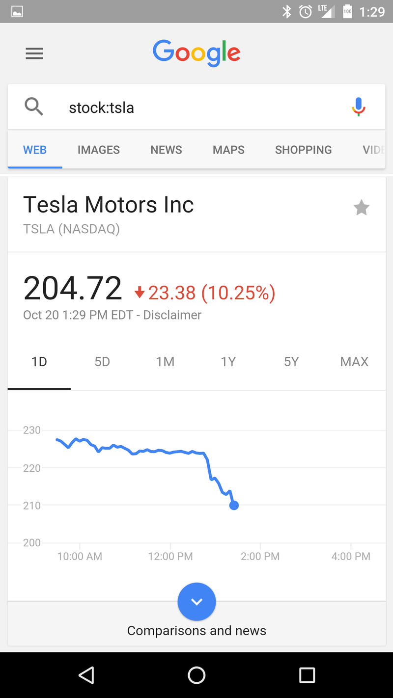 Illustration for article titled Honeymoon is over: Tesla's stock took a foot to their Harvey balls in Consumer Reports reliability survey
