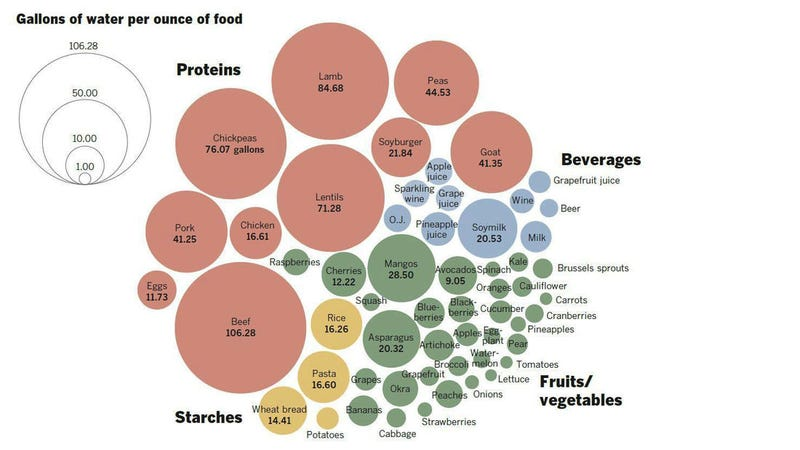 Illustration for article titled A Chart Showing You How Much Water It Takes To Grow All The Food You Eat