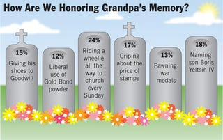 Illustration for article titled How Are We Honoring Grandpa's Memory?