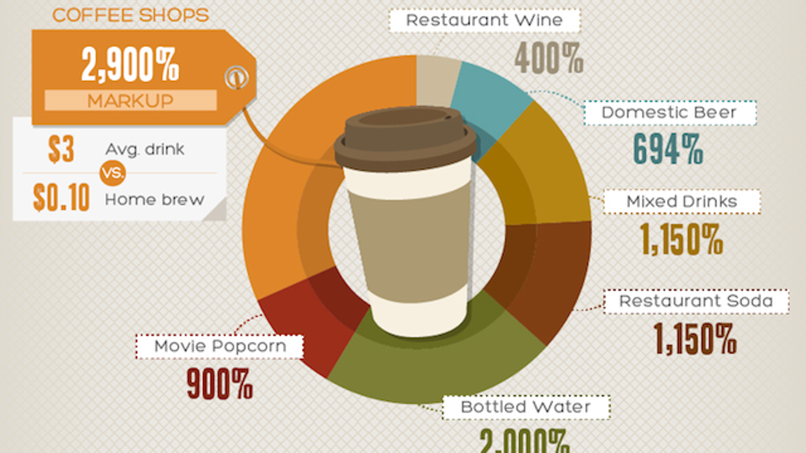 this infographic reveals the expensive markups of everyday products
