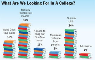 Illustration for article titled What Are We Looking For In A College?