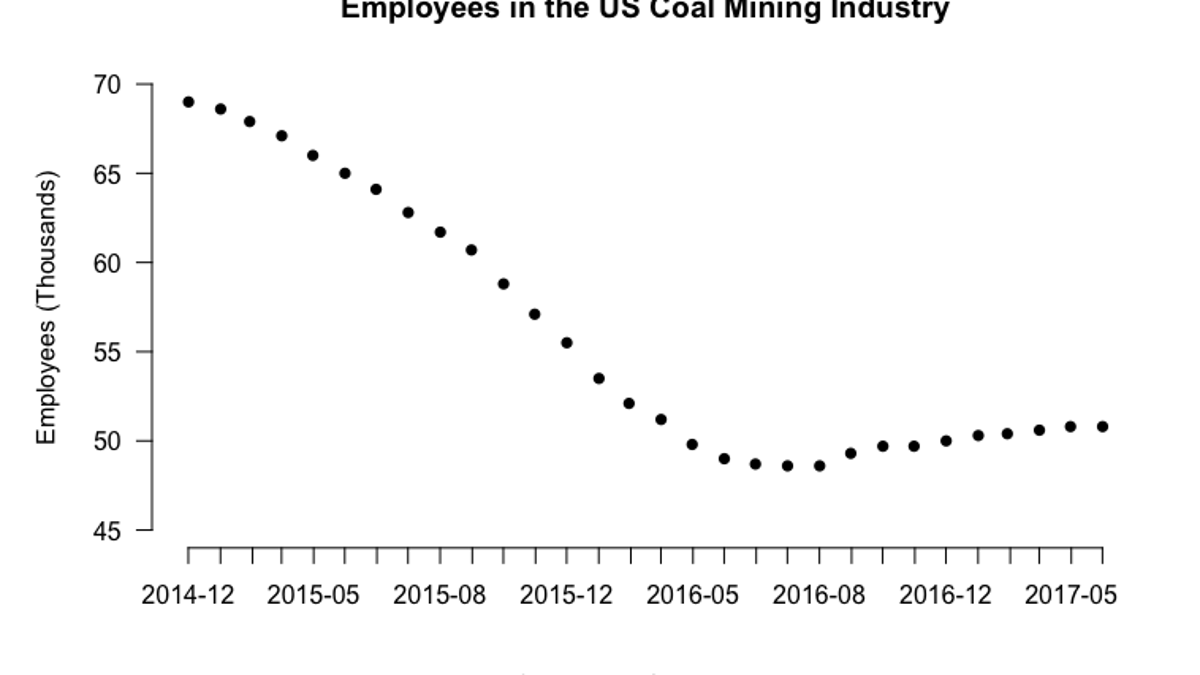 Can We Put Coal Miners Back to Work in Clean Energy?