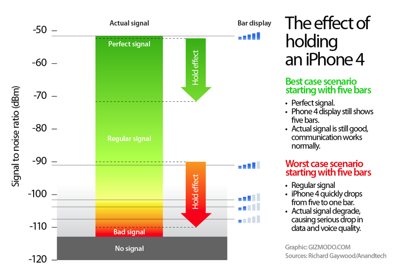Illustration for article titled Why Apple's iPhone 4 Update Won't Fix Your Reception Problem