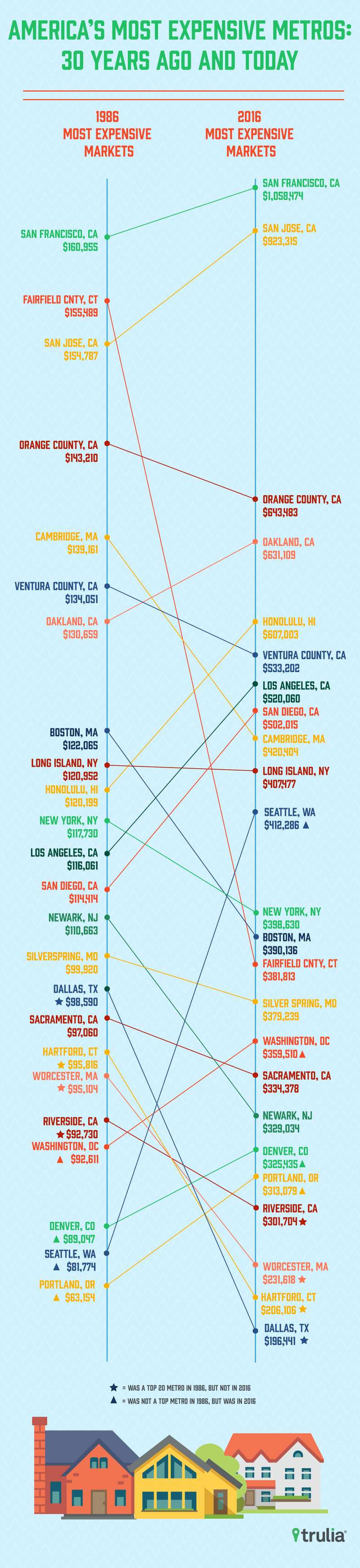 Cities With the Biggest Return on Home Value in the Past 30