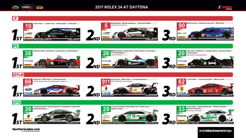 Look at all the MR in GTLM, and the contrasting variety in GTD.
