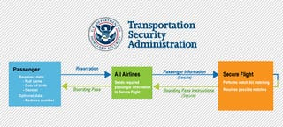 Illustration for article titled The TSA's New Secure Flight Program Adds Another Step to Your Travel Checklist