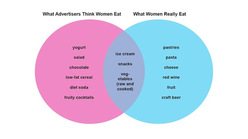 Illustration for article titled Are Advertisers Clueless About What Women Really Eat?