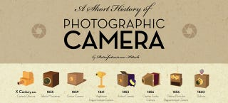 Illustration for article titled Over One Hundred Years of Cameras Illustrated On One Poster