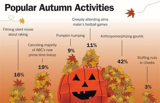 Illustration for article titled Popular Autumn Activities