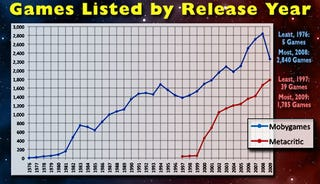 Illustration for article titled The 23-Year Rise of Video Games (Chart)