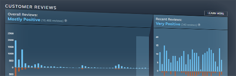Illustration for article titled Valve's Solution To Steam Review Bombing Is To Add Charts