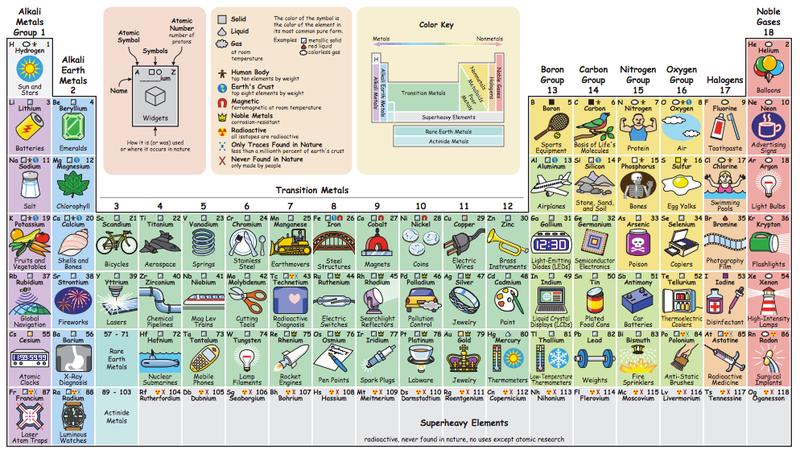 Descubre para qu usamos cada elemento qumico con esta tabla imagen elementswlonk urtaz Gallery