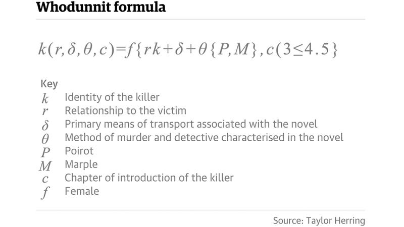 Illustration for article titled An Algorithm Can Quickly Find the Killer in an Agatha Christie Mystery