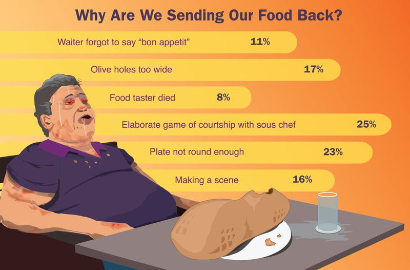 Illustration for article titled Why Are We Sending Our Food Back?