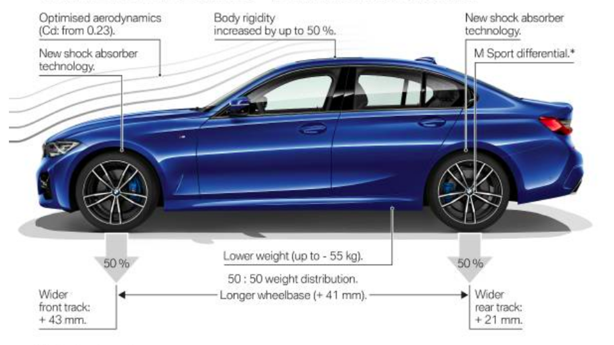 2019 Bmw 3 Series The Engineering Behind The Handling Improvements